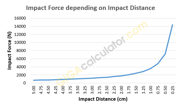 Relationship between punch force and impact distance