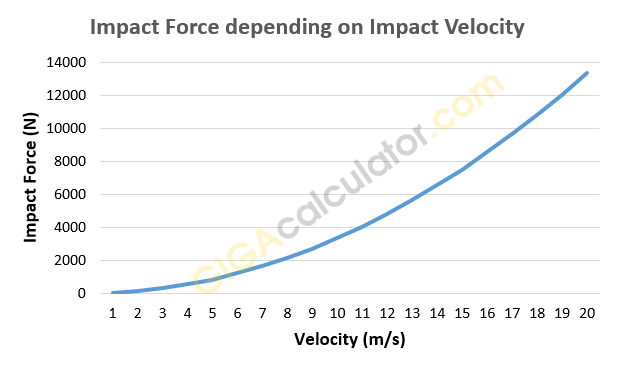 Punch impact force depending on velocity on impact