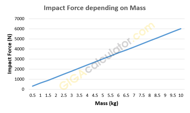 Relationship between punching power and mass behind the punch