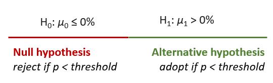 Composite null versus composite alternative hypothesis in NHST