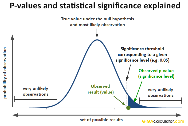 P-value and significance level explained