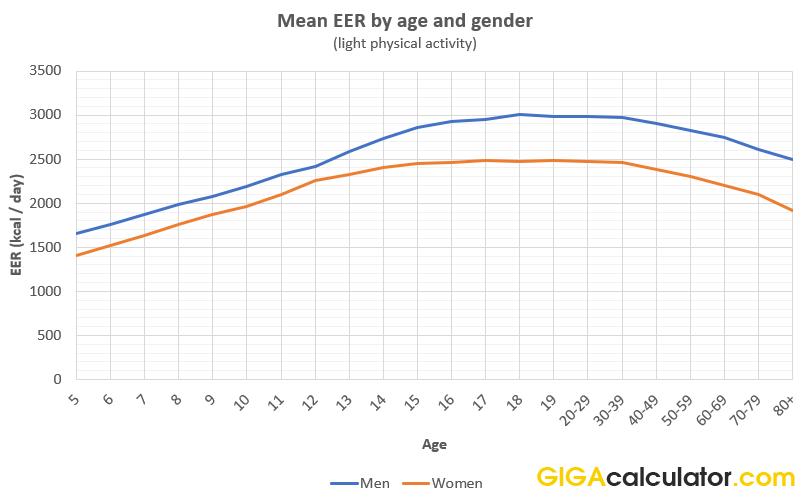 Eer Calculator Calculate Estimated Energy Requirement