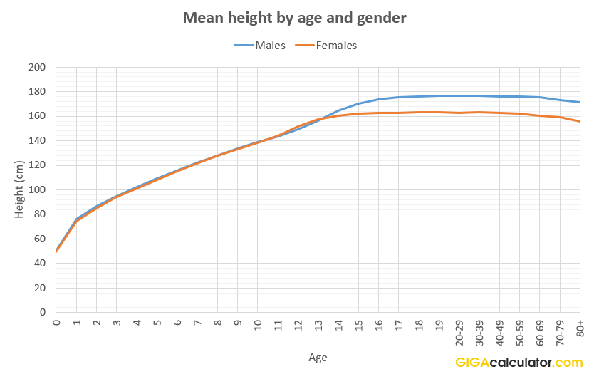 average height for an asian woman