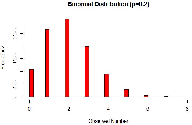 Binomial Distribution Calculator - Binomial Probability