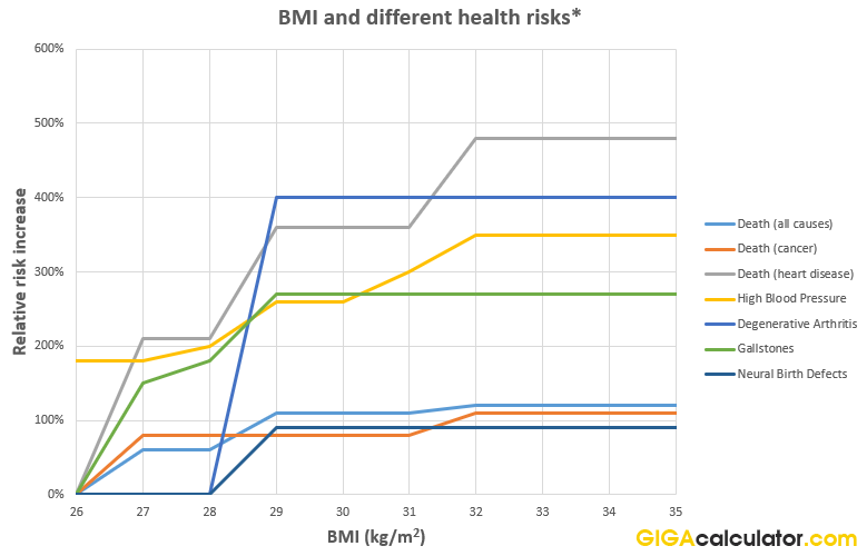 bmi health risks