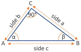 cosine function triangle