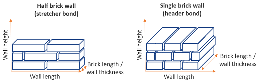 half brick single brick wall stretcher header