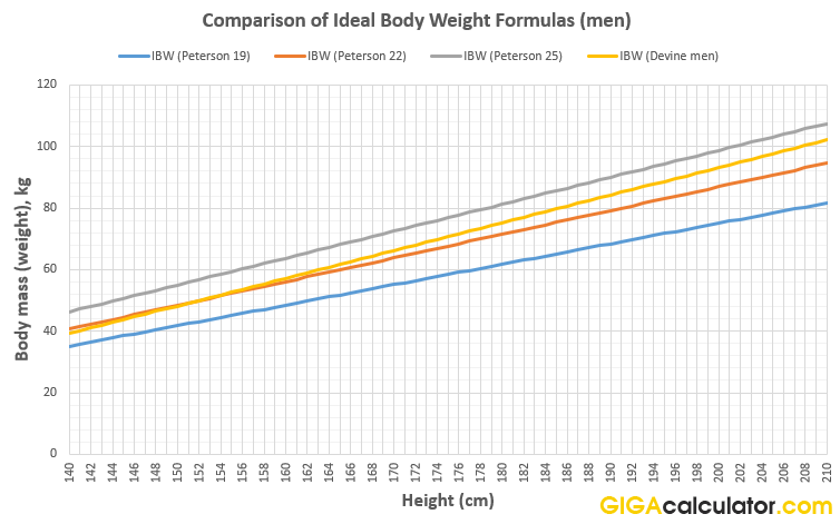 Ideal Weight Calculator - calculates your ideal body weight