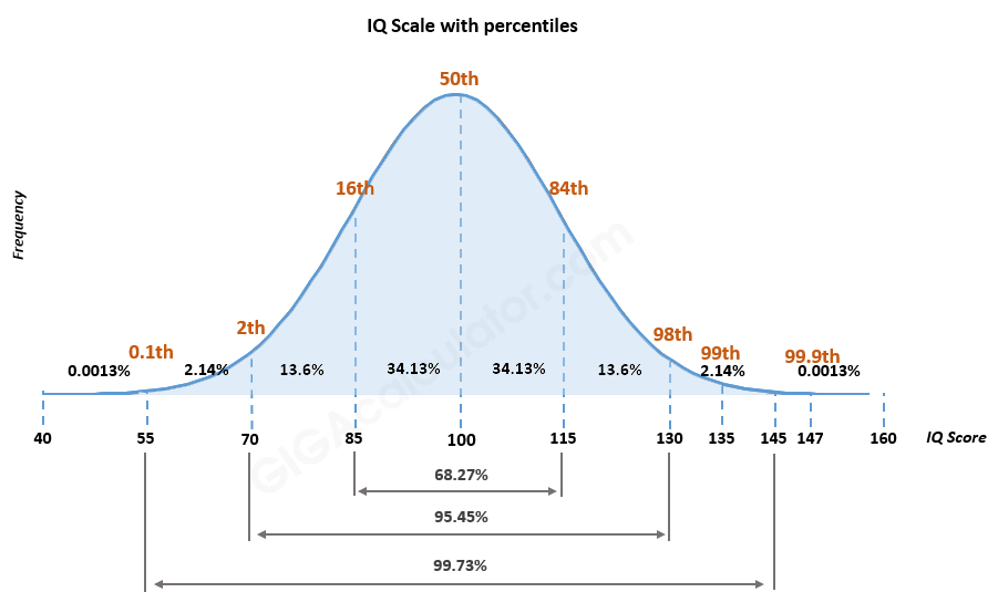 IQ Percentile Calculator - convert your IQ score to percentile