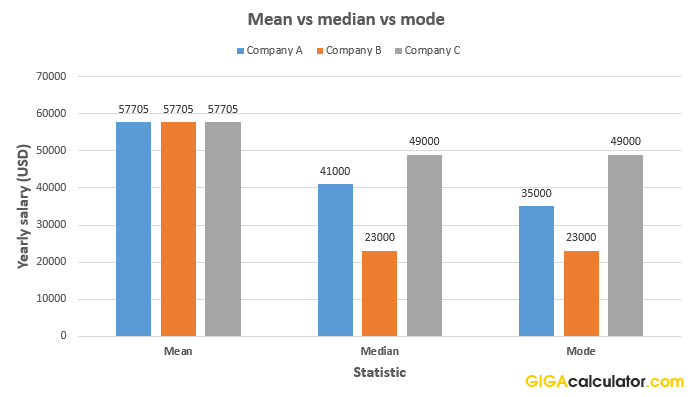 mean vs median vs mode