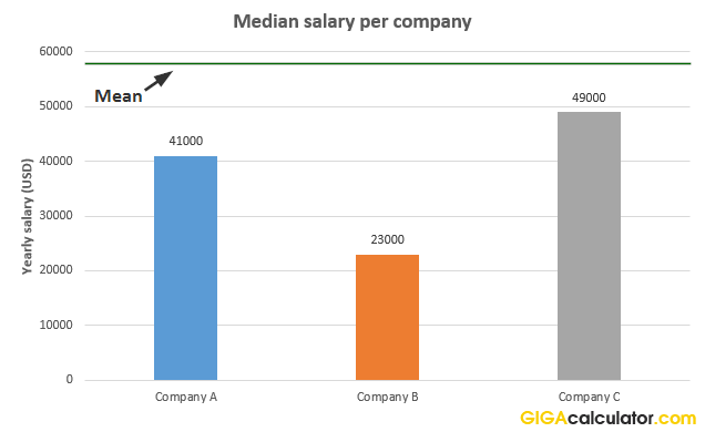 median yearly salary