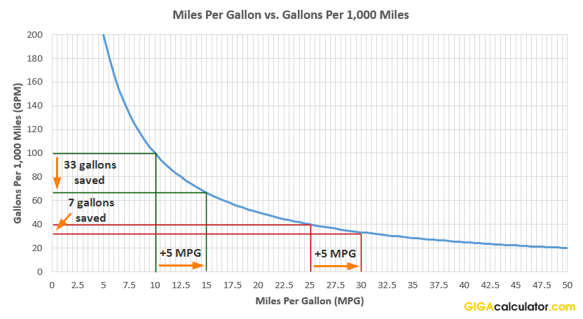 Mpg Vs Gpm Fuel Efficiency