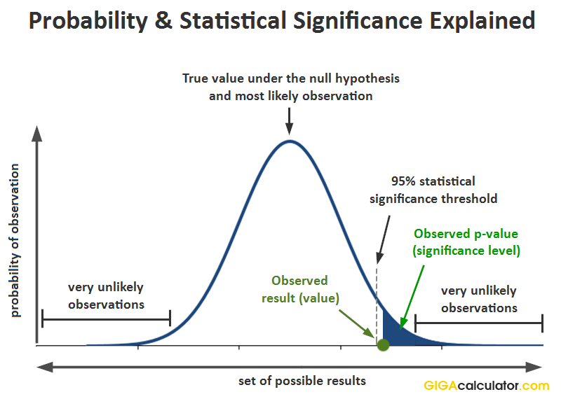 p value statistical significance explained