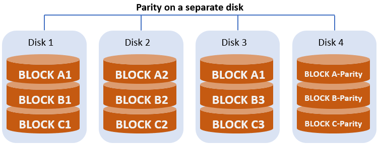 RAID Calculator - calculate RAID capacity, disk space utilization