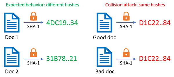 SHA1 Generator - calculate and check an SHA-1 hash online
