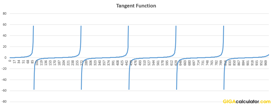 tangent function graph