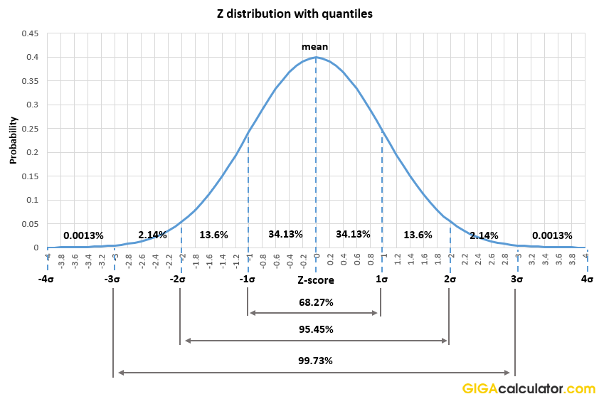 z score distribution with quantiles